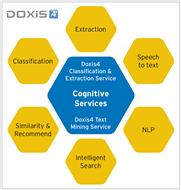 Doxis4 Classification & Extraction Service gehört zu den Cognitive Services der Doxis4-Software (Bild: SER)